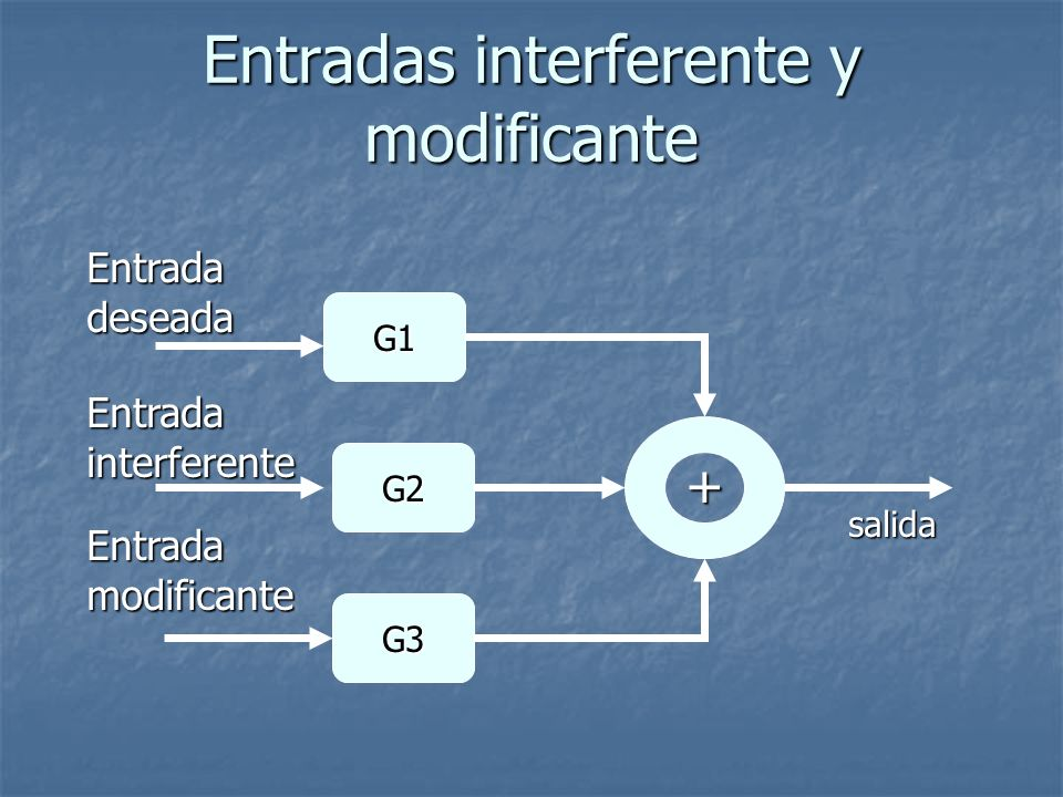 Entradas interferente y modificante