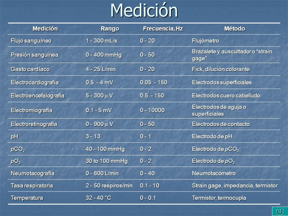 Medición Medición Rango Frecuencia, Hz Método Flujo sanguíneo