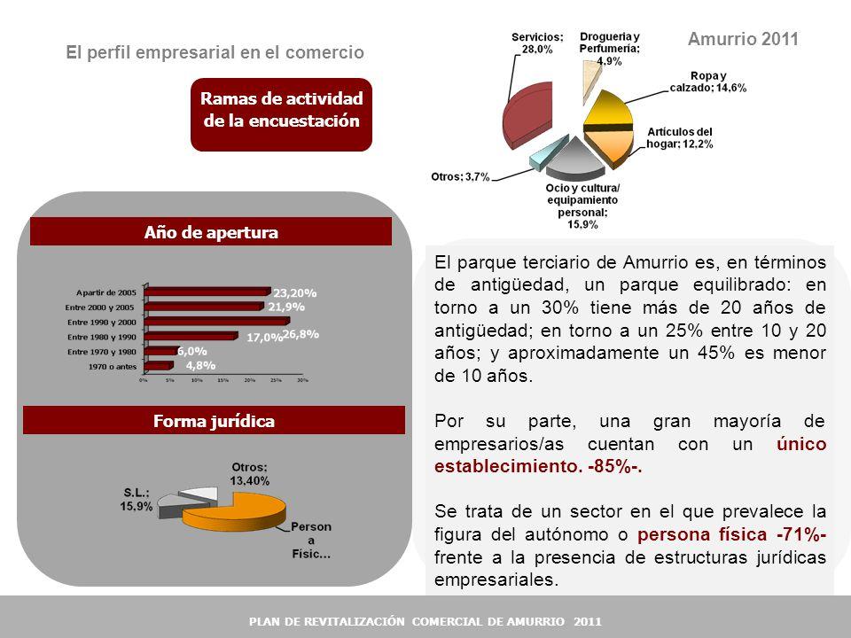 Amurrio 2011 El perfil empresarial en el comercio. Ramas de actividad de la encuestación. Año de apertura.
