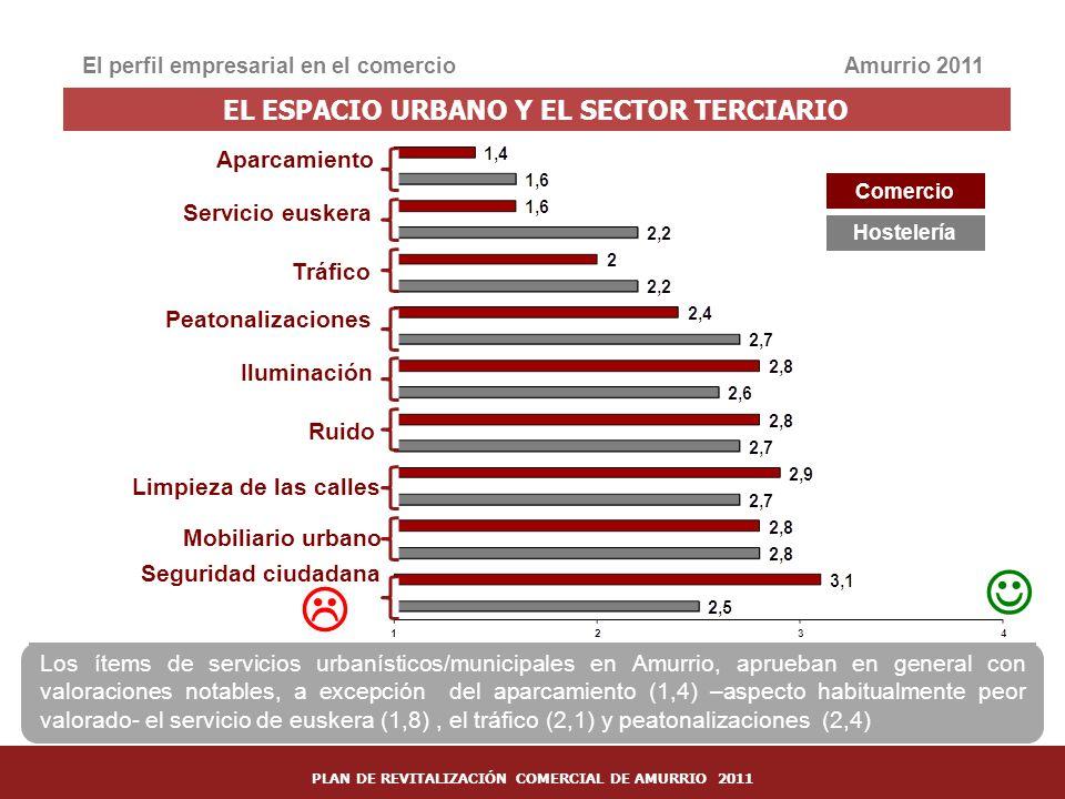   EL ESPACIO URBANO Y EL SECTOR TERCIARIO Aparcamiento