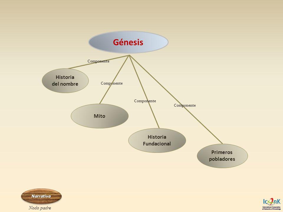 Génesis Historia del nombre Mito Historia Fundacional