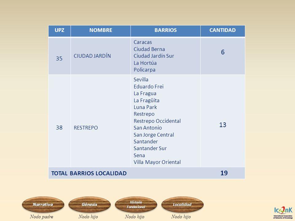 6 13 35 38 TOTAL BARRIOS LOCALIDAD 19 UPZ NOMBRE BARRIOS CANTIDAD
