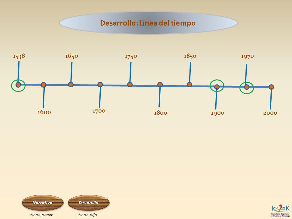 Desarrollo: Línea del tiempo