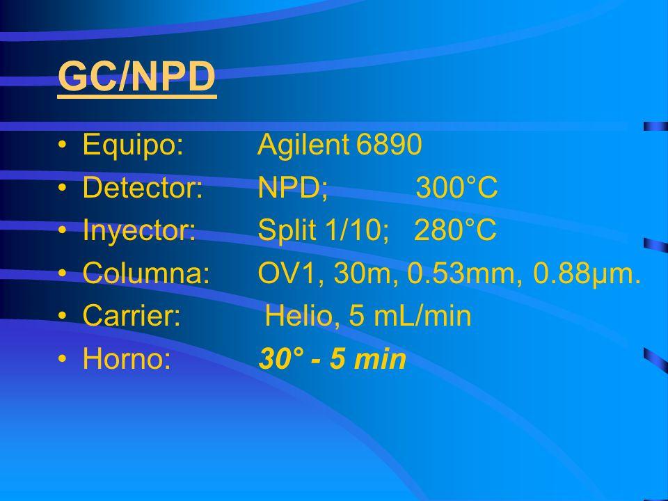 GC/NPD Equipo: Agilent 6890 Detector: NPD; 300°C