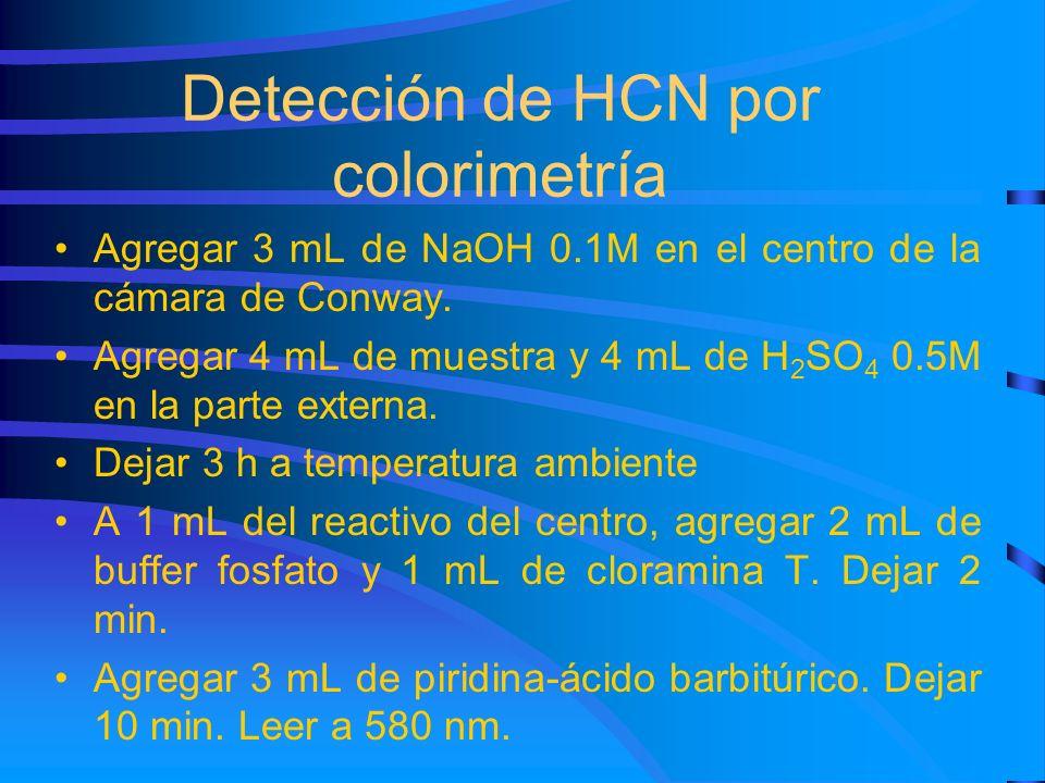 Detección de HCN por colorimetría