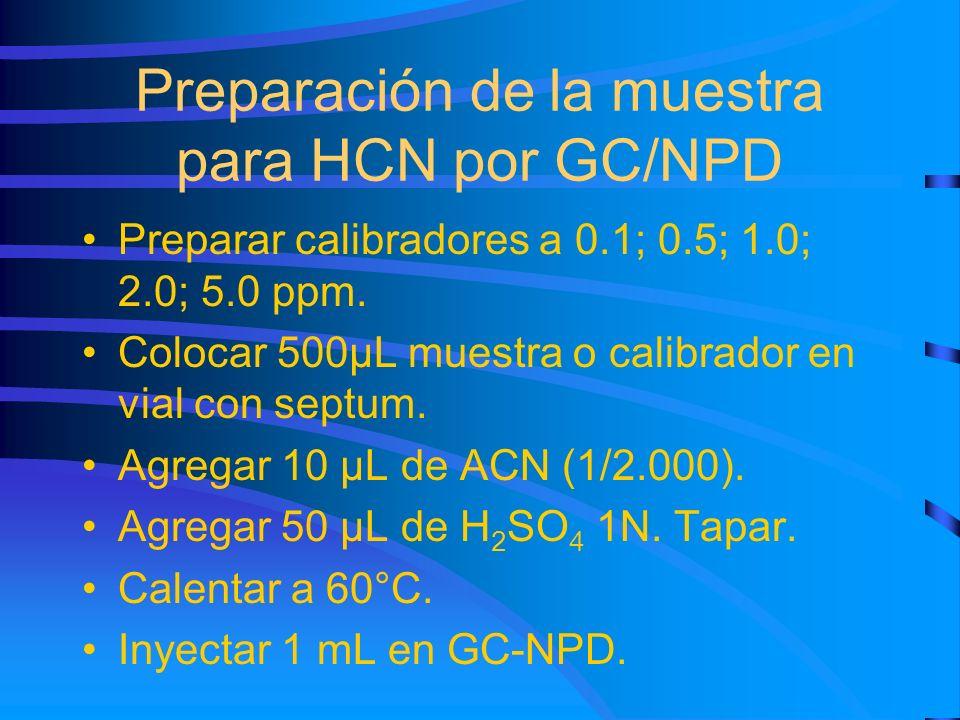 Preparación de la muestra para HCN por GC/NPD