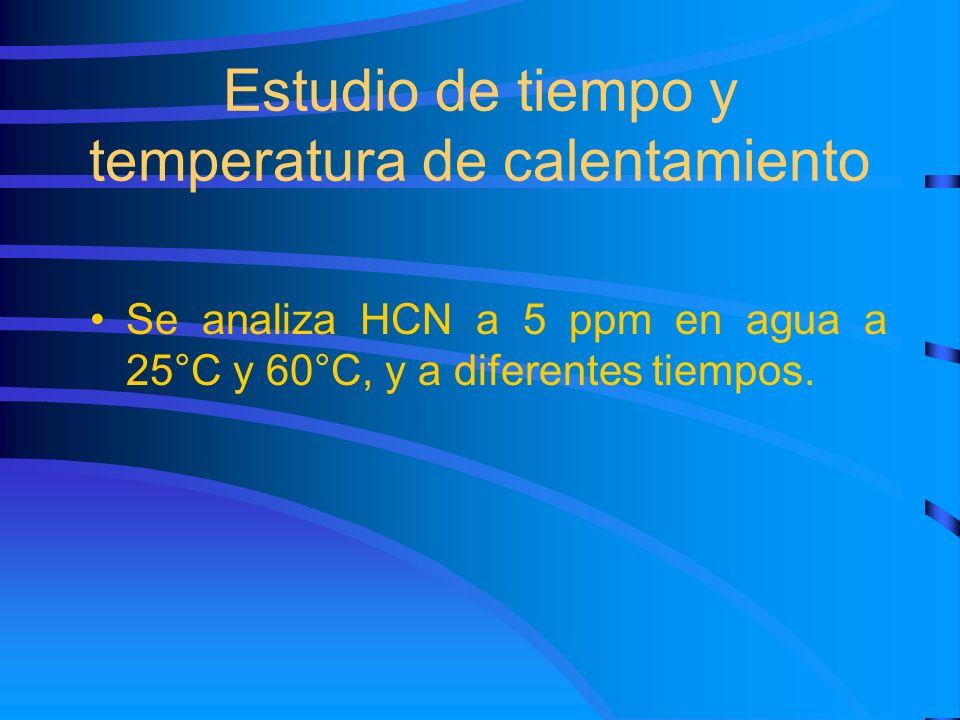 Estudio de tiempo y temperatura de calentamiento