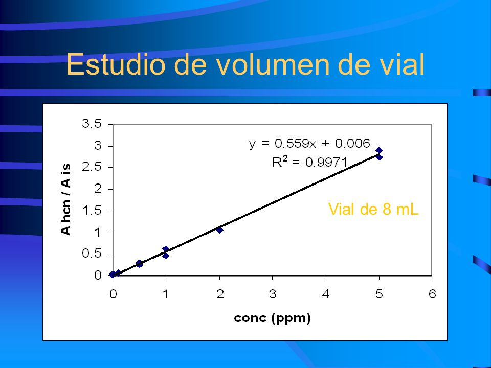 Estudio de volumen de vial