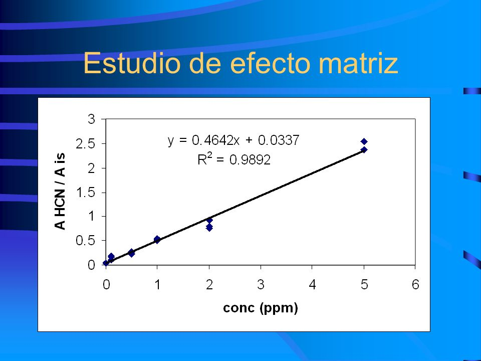 Estudio de efecto matriz