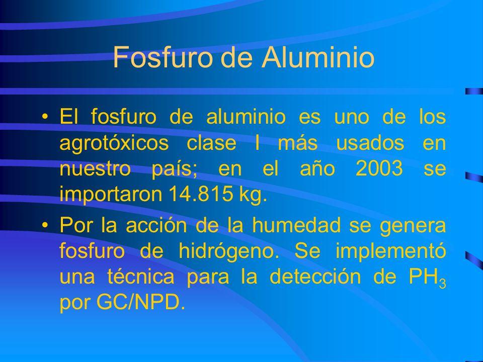 Fosfuro de Aluminio El fosfuro de aluminio es uno de los agrotóxicos clase I más usados en nuestro país; en el año 2003 se importaron 14.815 kg.