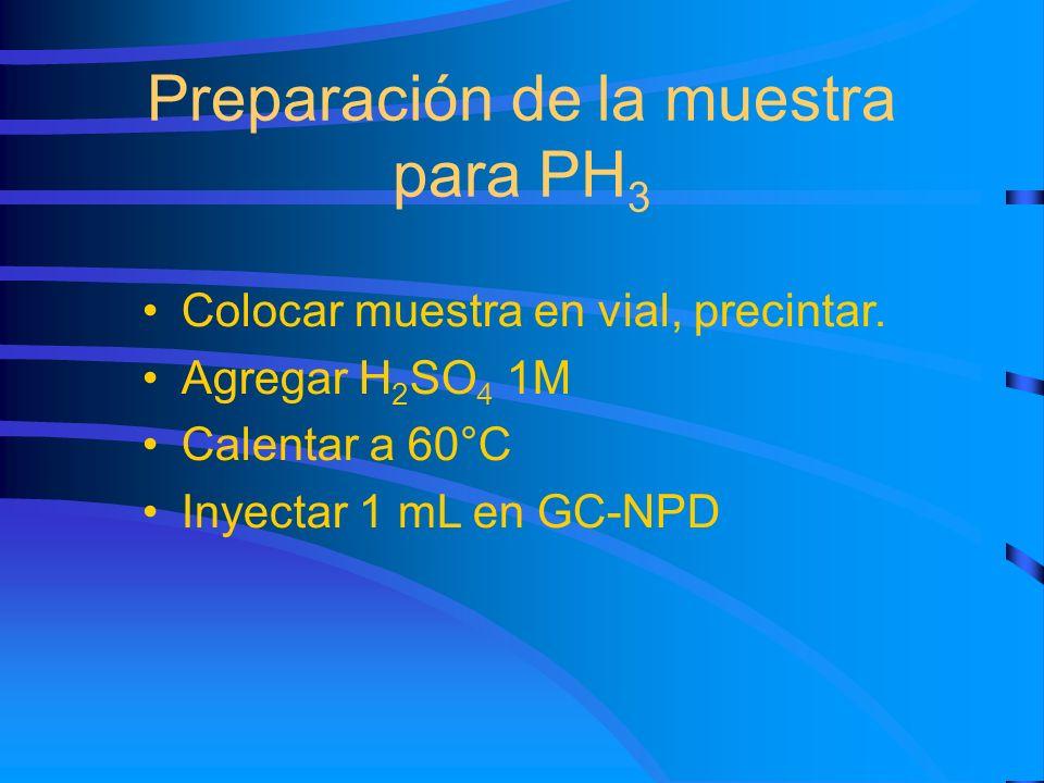 Preparación de la muestra para PH3