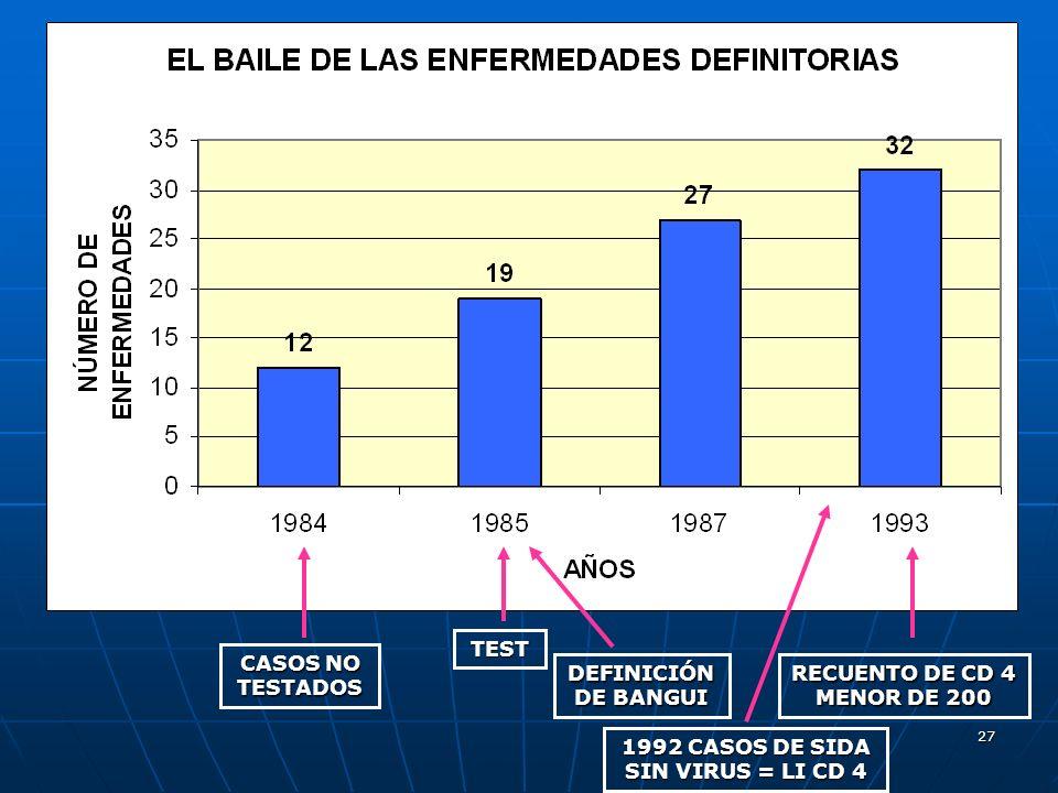 1992 CASOS DE SIDA SIN VIRUS = LI CD 4