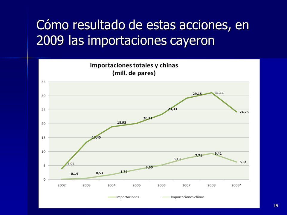 Cómo resultado de estas acciones, en 2009 las importaciones cayeron