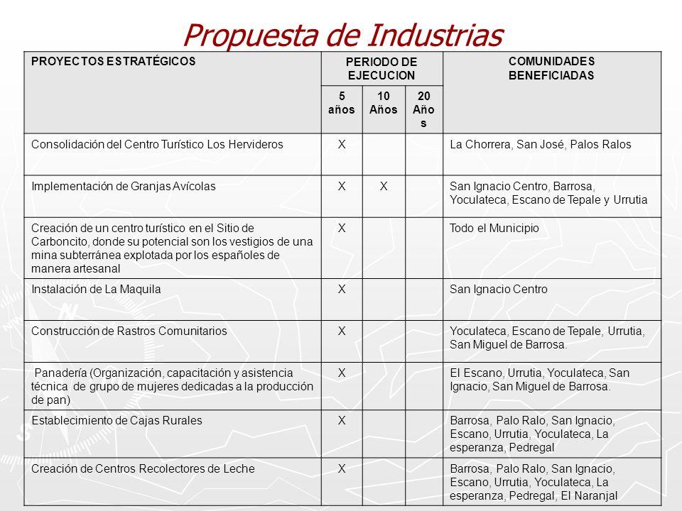 Propuesta de Industrias