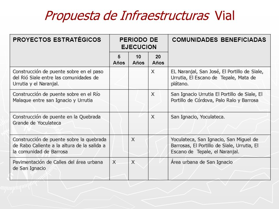 Propuesta de Infraestructuras Vial