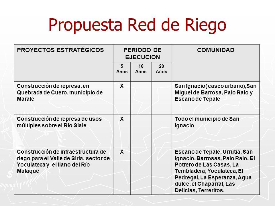 Propuesta Red de Riego PROYECTOS ESTRATÉGICOS PERIODO DE EJECUCION