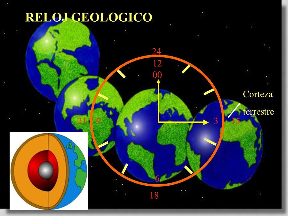 RELOJ GEOLOGICO 24 12 00 3 6 Corteza terrestre 21 15 18