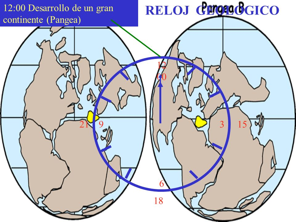 RELOJ GEOLOGICO 12:00 Desarrollo de un gran continente (Pangea) 12 00