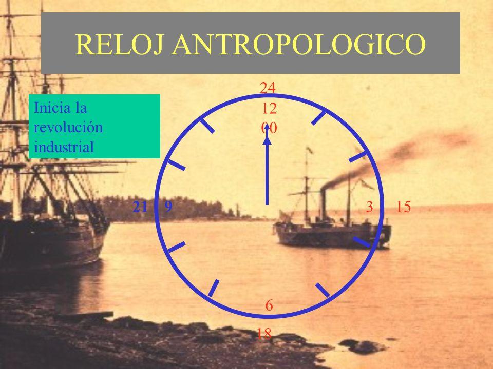 RELOJ ANTROPOLOGICO 24 Inicia la revolución industrial 12 00 3 6 21 15
