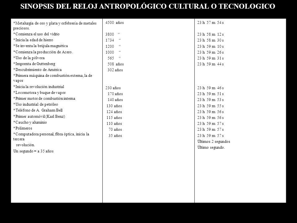 SINOPSIS DEL RELOJ ANTROPOLÓGICO CULTURAL O TECNOLOGICO