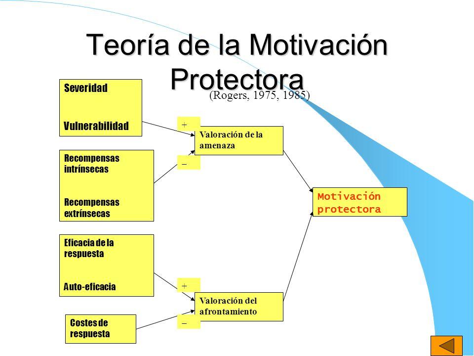 Teoría de la Motivación Protectora