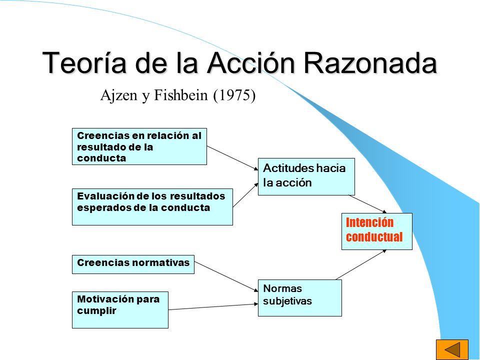 Teoría de la Acción Razonada