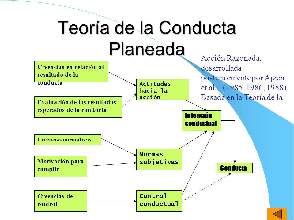 Teoría de la Conducta Planeada