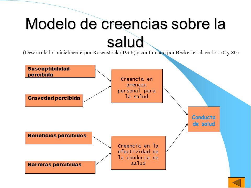 Modelo de creencias sobre la salud