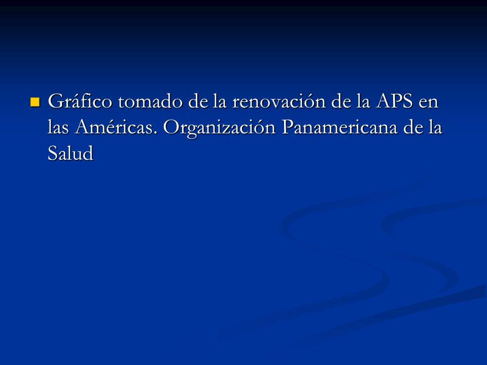 Gráfico tomado de la renovación de la APS en las Américas