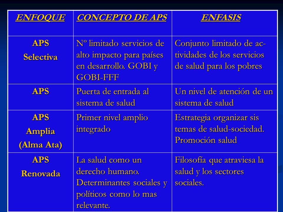 ENFOQUE CONCEPTO DE APS. ENFASIS. APS. Selectiva. Nº limitado servicios de alto impacto para países en desarrollo. GOBI y GOBI-FFF.