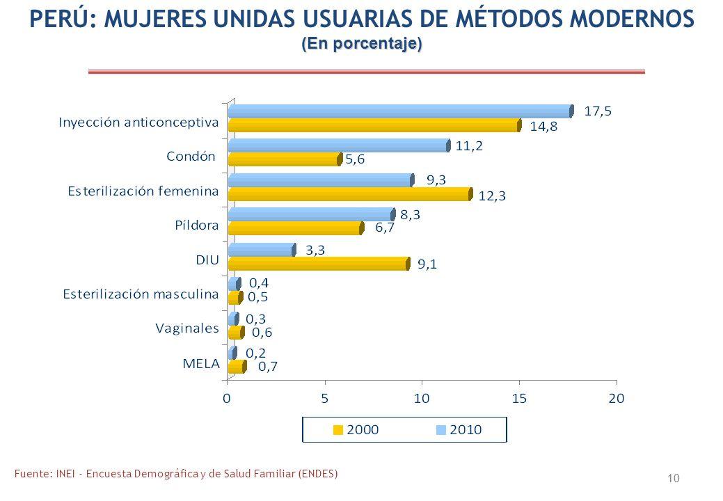 PERÚ: MUJERES UNIDAS USUARIAS DE MÉTODOS MODERNOS