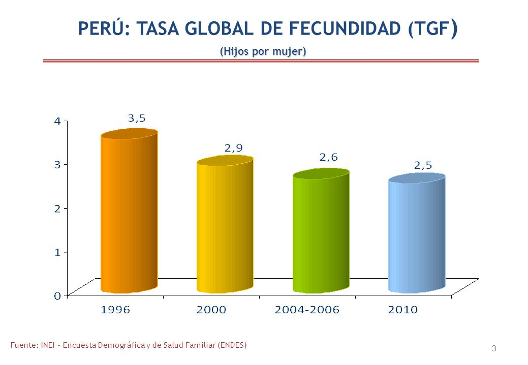 PERÚ: TASA GLOBAL DE FECUNDIDAD (TGF)