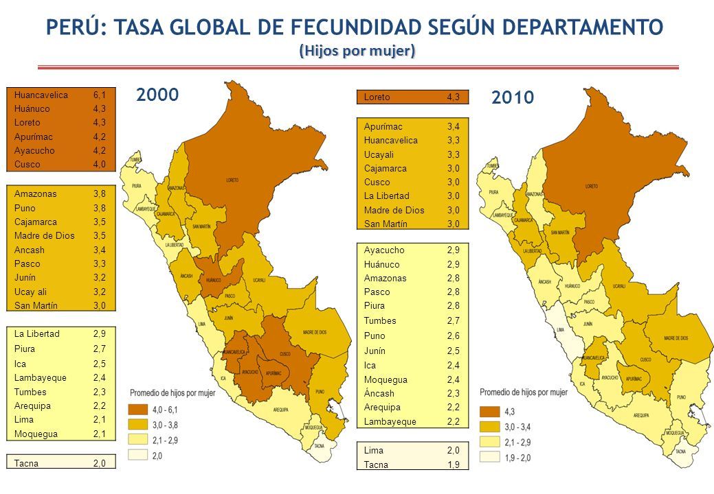 PERÚ: TASA GLOBAL DE FECUNDIDAD SEGÚN DEPARTAMENTO (Hijos por mujer)
