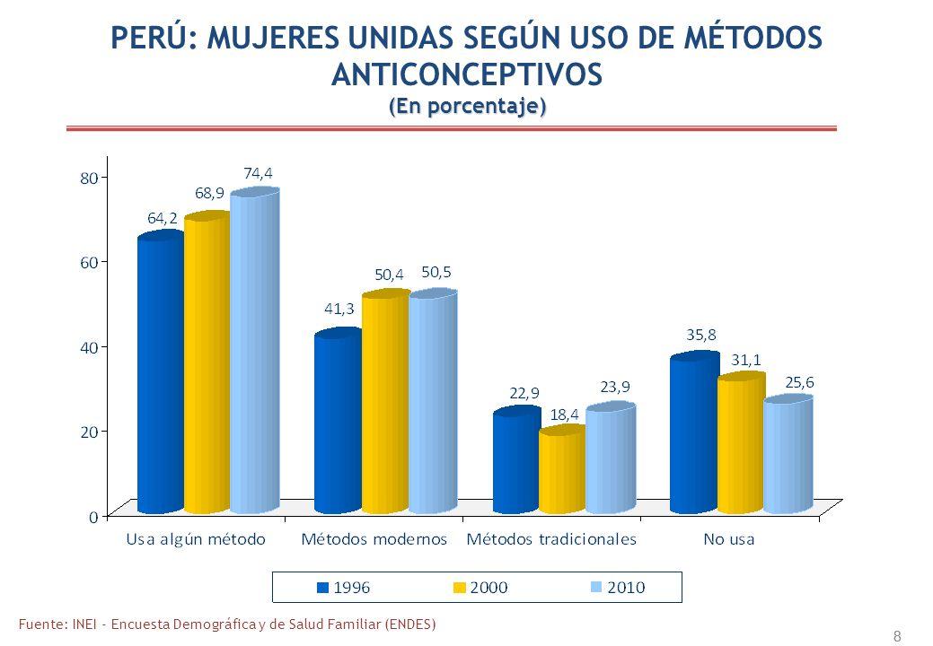 PERÚ: MUJERES UNIDAS SEGÚN USO DE MÉTODOS ANTICONCEPTIVOS