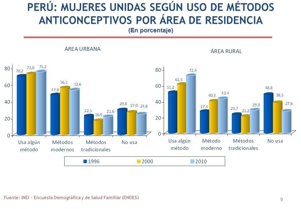 PERÚ: MUJERES UNIDAS SEGÚN USO DE MÉTODOS ANTICONCEPTIVOS POR ÁREA DE RESIDENCIA