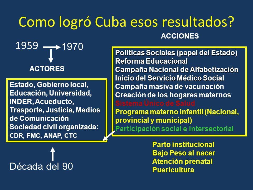 Como logró Cuba esos resultados