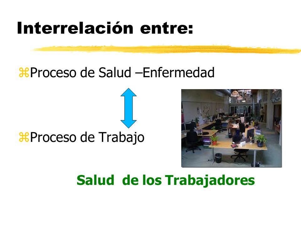 Interrelación entre: Proceso de Salud –Enfermedad Proceso de Trabajo