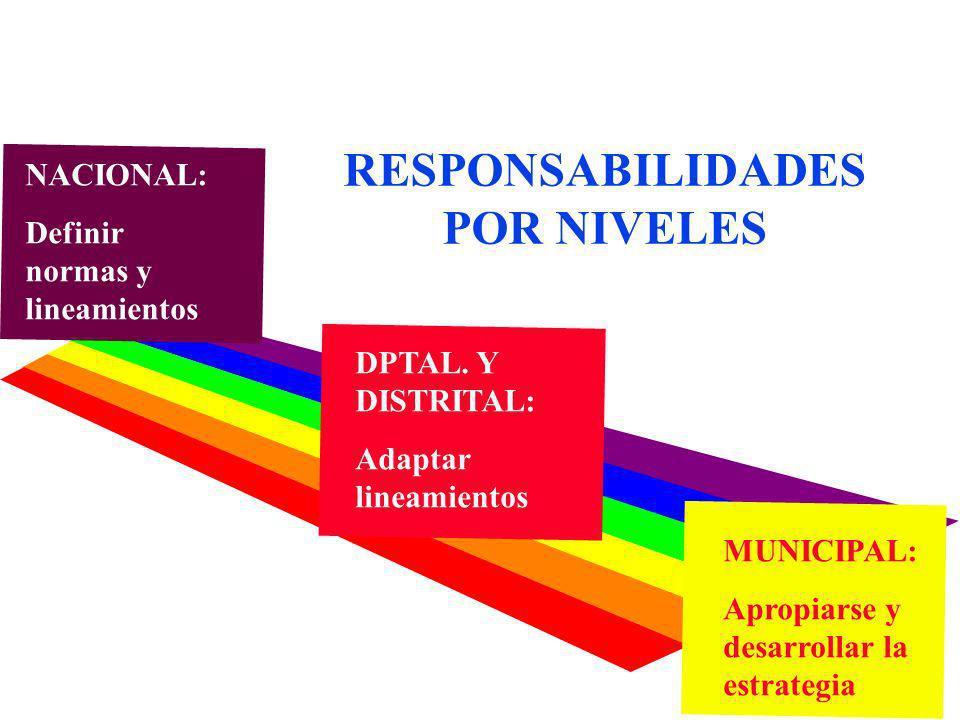 RESPONSABILIDADES POR NIVELES