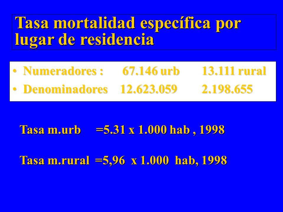 Tasa mortalidad específica por lugar de residencia