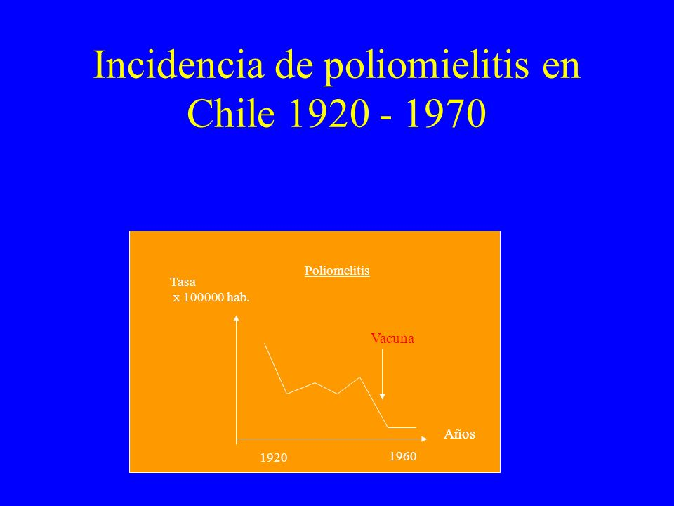 Incidencia de poliomielitis en Chile 1920 - 1970