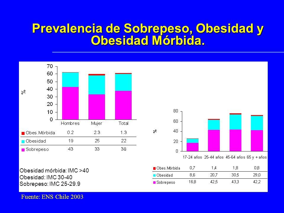 Prevalencia de Sobrepeso, Obesidad y Obesidad Mórbida.