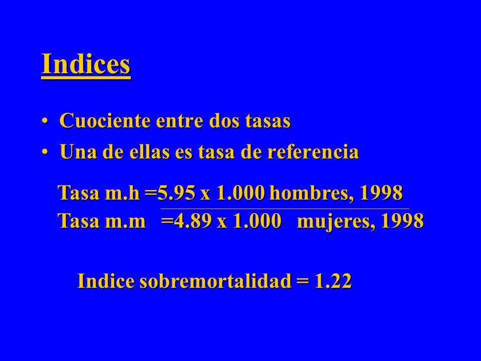 Indices Cuociente entre dos tasas Una de ellas es tasa de referencia