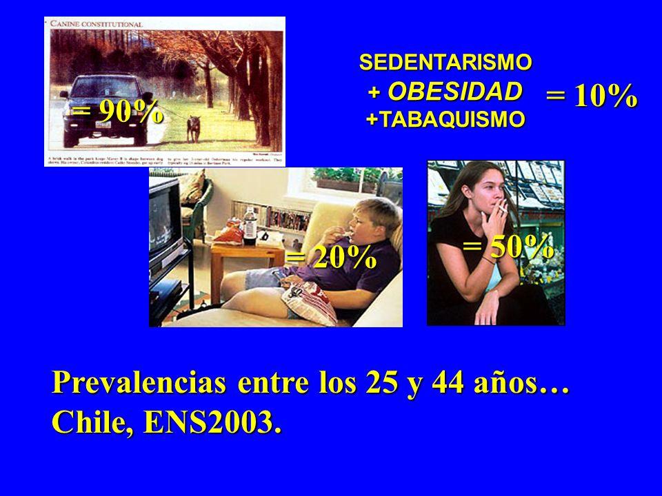 Prevalencias entre los 25 y 44 años… Chile, ENS2003.