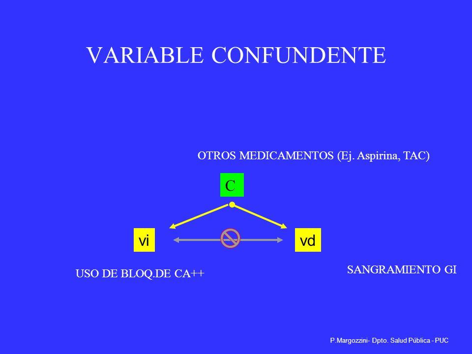 VARIABLE CONFUNDENTE C vi vd OTROS MEDICAMENTOS (Ej. Aspirina, TAC)