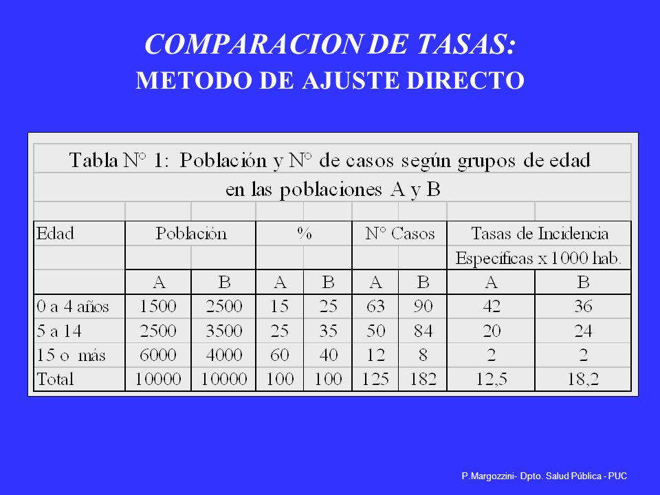 COMPARACION DE TASAS: METODO DE AJUSTE DIRECTO