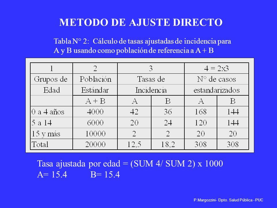 METODO DE AJUSTE DIRECTO