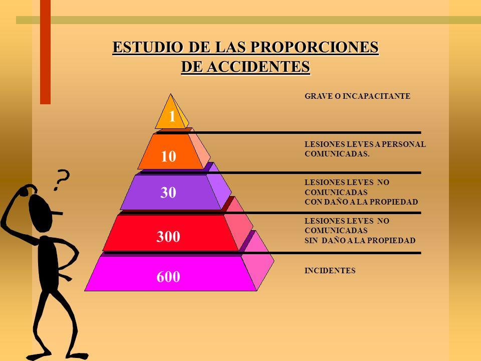 ESTUDIO DE LAS PROPORCIONES