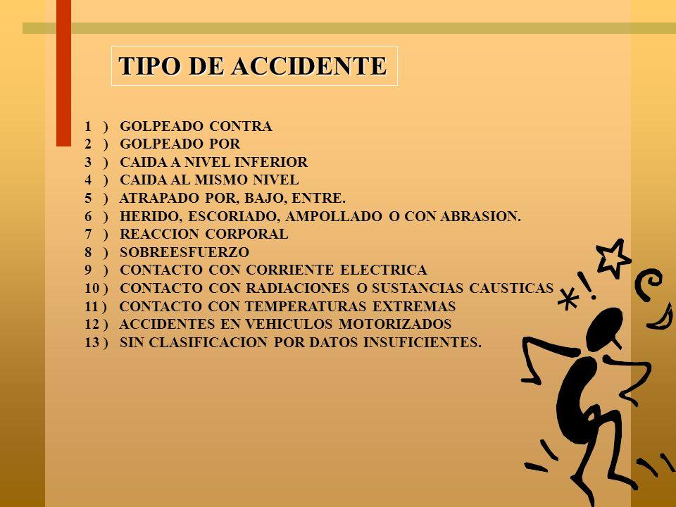 TIPO DE ACCIDENTE 1 ) GOLPEADO CONTRA 2 ) GOLPEADO POR