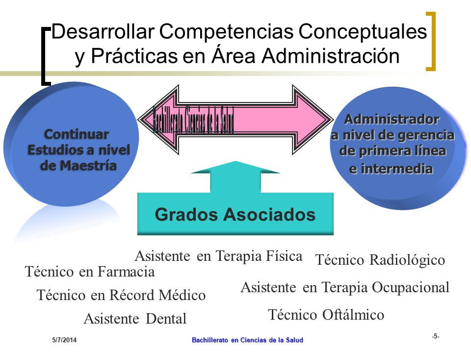 Bachillerato Ciencias de la Salud Bachillerato en Ciencias de la Salud