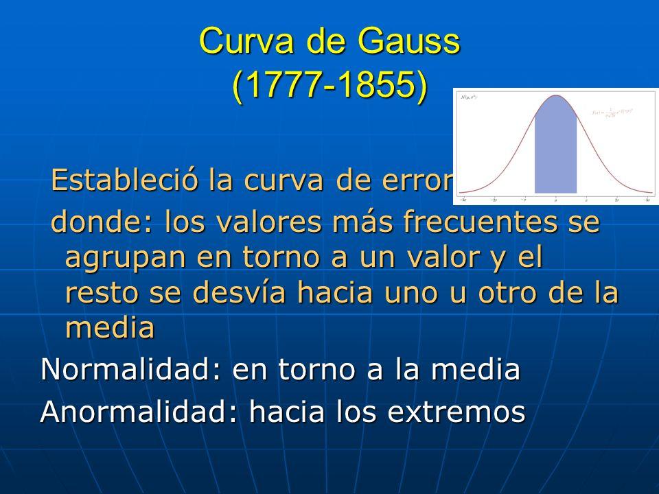 Curva de Gauss (1777-1855) Estableció la curva de errores